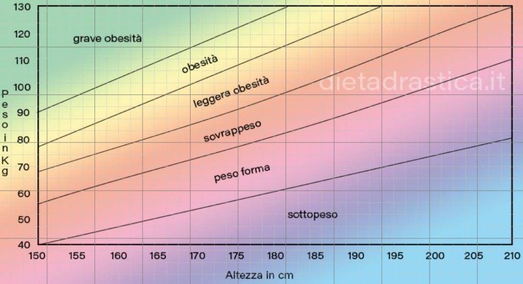 Tabella calcolo Peso Forma di Dieta Drastica