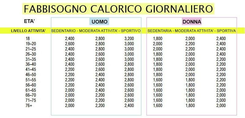fabbisogno calorico giornaliero dieta drastica